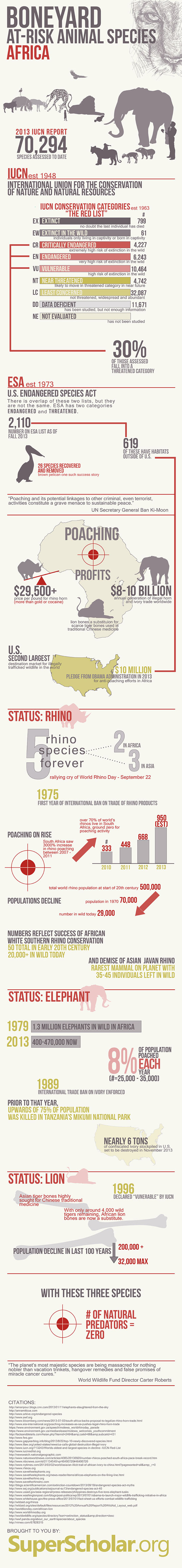 boneyard, africa, infographic, endangered animals, at risk animals, conservation, environment, iucn, biodiversity, international union for the conservation of nature and natural resources, threatened species, vulnerable species
