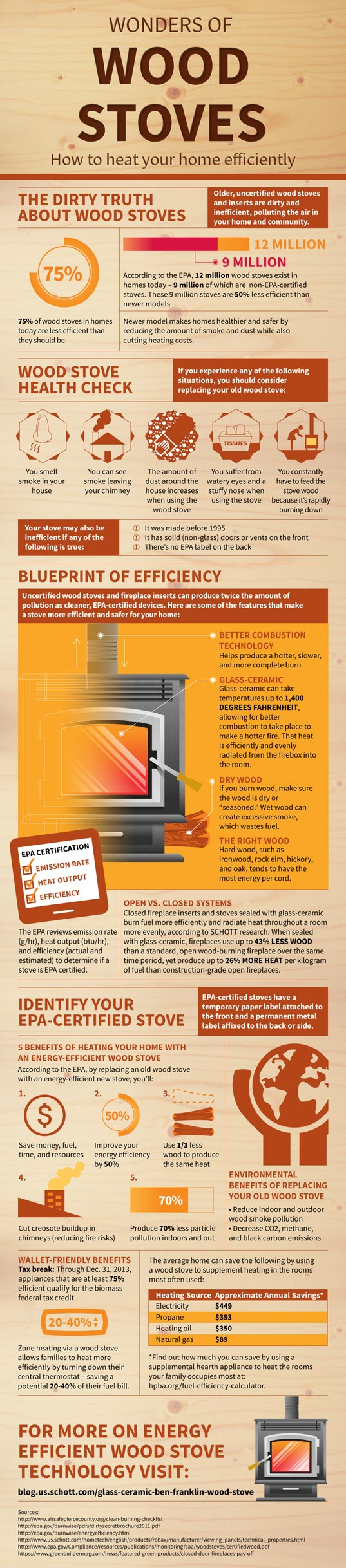 wood stove, efficient wood stove, infographic, energy efficiency, green design, sustainable design, energy-efficient wood stove, green building, heating, climate control