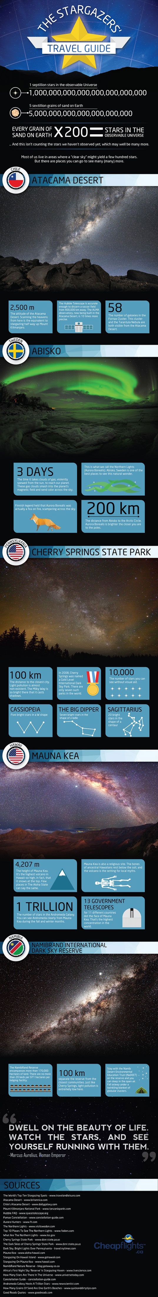 Stargazers, stargazers travel guide, light pollution, neomam infographic studios, infographic, stars, night sky, environment, natural wonders, star watching