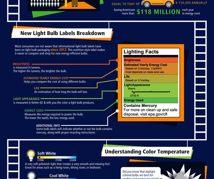 See The Light Energy Efficient Bulb Infographic « Inhabitat U2013 Green Design,  Innovation, Architecture, Green Building