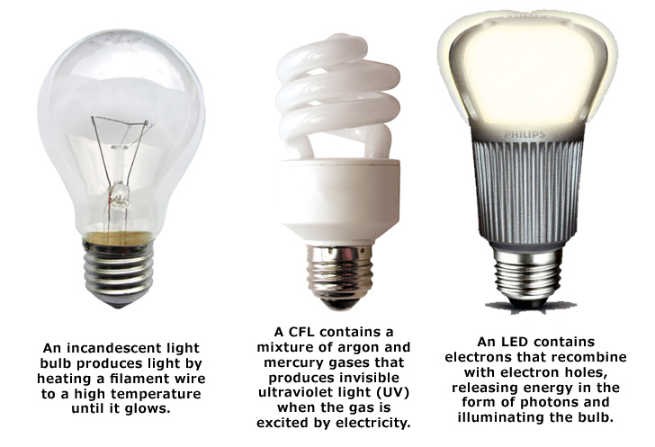 2014 incandescent bulb ban got you worried here are some lighting alternatives inhabitat green design innovation architecture green building