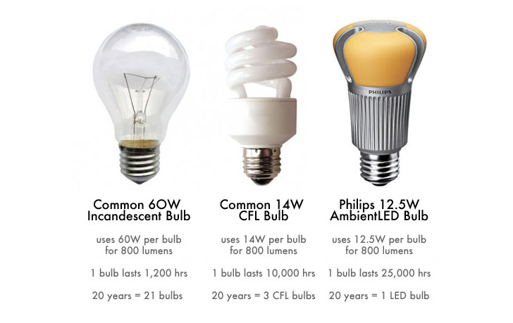 How To Switch Out Your Light Bulbs And Get Ready For The Big Light