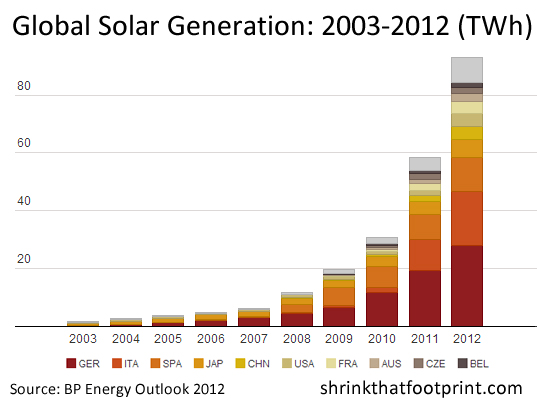 INFOGRAPHIC: The World's Top 10 Solar Countries