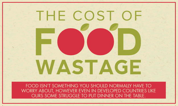 INFOGRAPHIC: The Cost of Food Waste