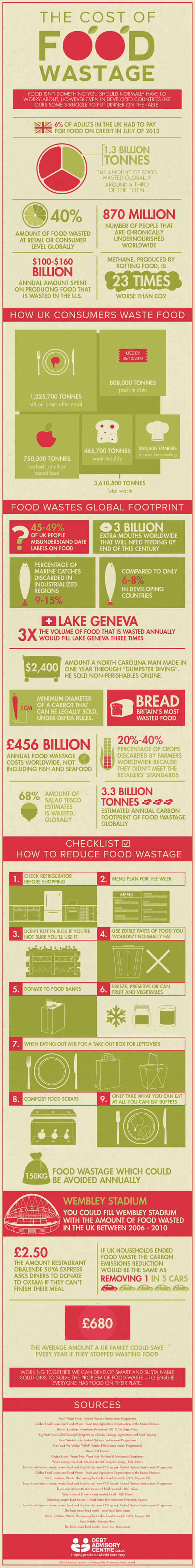 the cost of food wastage, infographic, food waste, sustainable lifestyle, sustainable food, agriculture, sustainable agriculture, efficiency, produce, sustainable produce