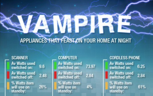 castlegate lights, vampire appliances, infographic vampire energy drain, energy-efficiency, green design, sustainable design, green interiors, sustainable interiors, energy-efficient appliances, energy saving tips
