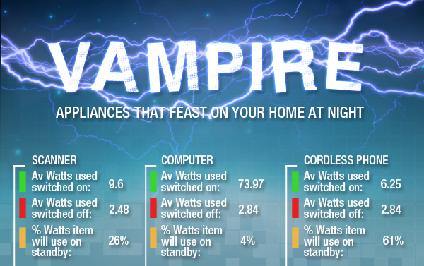 Infographic: Vampire Appliances That Devour Electricity While You Sleep