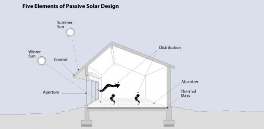 Passive Design Diagram