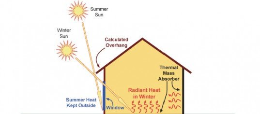 Passive Solar Design Diagram