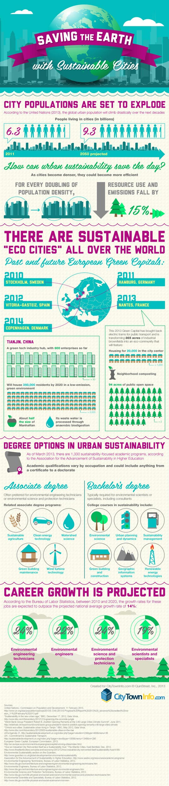 sustainable cities, infographic, CityTownInfo, green design, sustainable design, urban design, urban environment, green cities, green building, sustainable building, infrastructure, urban development, global development