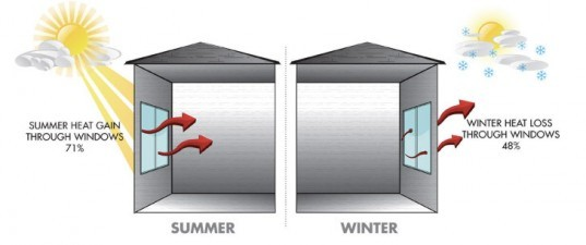 Winter Summer Solar Heat Gain and Thermal Loss