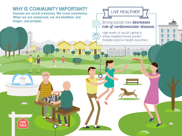 Infographic how to create community through quality for Quality of space in architecture