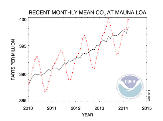 Mauna Loa volcano, Mauna Loa volcano CO2, Mauna Loa volcano atmosphere tracking, CO2, CO2 levels, atmospheric CO2, CO2 trends, carbon dioxide trends, carbon dioxide levels, tracking carbon dioxide levels, tracking CO2 levels, CO in the atmosphere, highest CO2 level, highest carbon dioxide level, global warming, climate change, ice core CO2 testing,