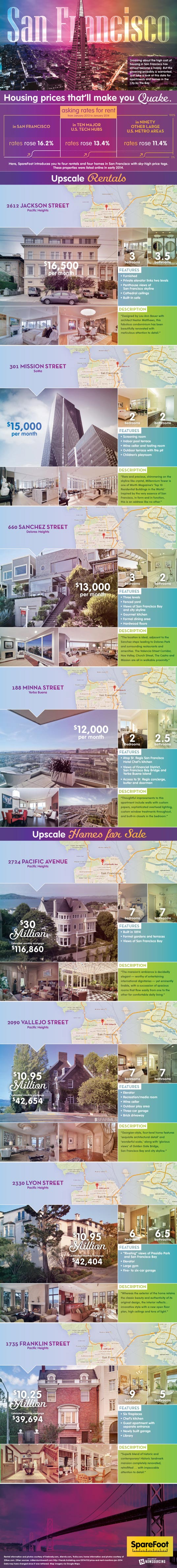 san francisco, housing prices, rents, cost of living, urban design, cities, housing costs, infographic, expensive housing, most expensive rent in us, us rent, highest housing costs