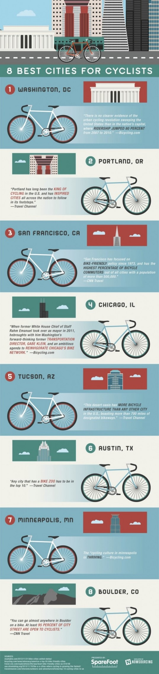 8 best cities for cyclists, sparefoot, infographic, bicycle infographic, cyclist infographic, national bike month, bike month, reader submitted content, nowsourcing,
