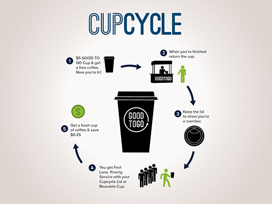 green design, eco design, sustainable design, reusable coffee cups, coffee cup share program, Good to Go, Brooklyn Roasting Company