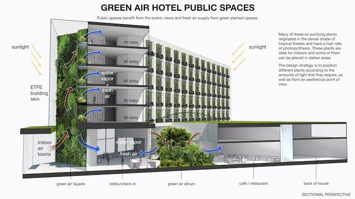 Green Air Hotel Concept Wants to Upcycle China's Old ...