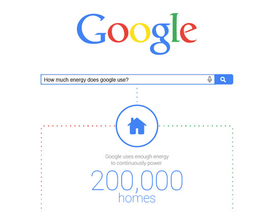 Infographic How Much Energy Does Google Use Inhabitat