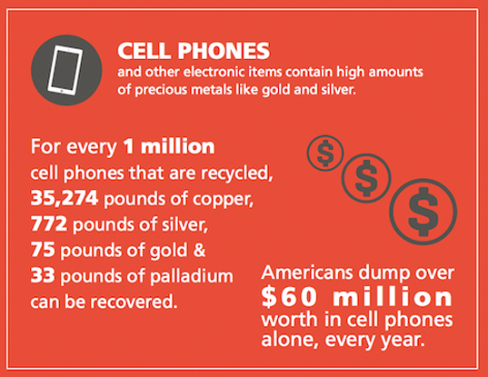 INFOGRAPHIC: The State of E-Waste