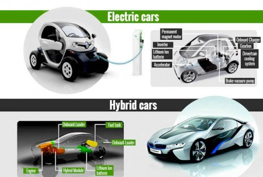 26 Jun Infographic A Guide To The Most Environmentally Friendly Cars