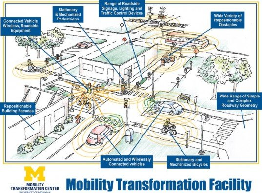 Michigan Department of Transportation, University of Michigan, automated cars, automated vehicles, driverless cars, Google cars, test facility, car safety, michigan