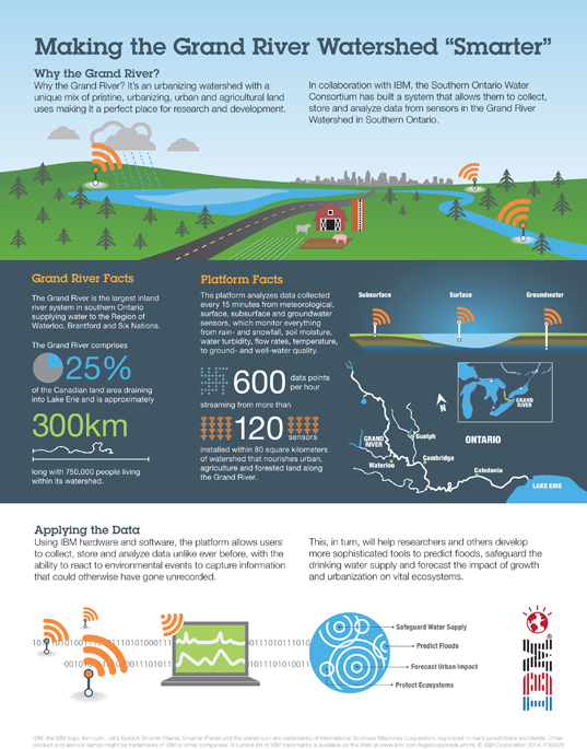 grand river watershed, infographic, ibm, Southern Ontario Water Consortium, data management platform, water, water issues, sustainable design, green design, environmental issues, water quality, waterloo, brantford, six nations, freshwater, conservation, wildlife conservation, watershed
