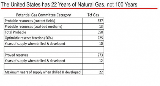 22 Years of Natural Gas Left in US Reserves