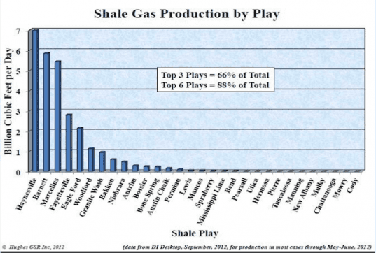 Shale Gas Production by Play