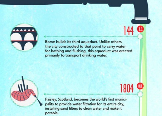 Infographic, Angie's List, Michael Schroeder, water, drinking water, clean water, water safety, clean water supply, well, municipal water supply, toxins, drinking water, tap water, wells, pesticides, fertilizer, medications, water testing