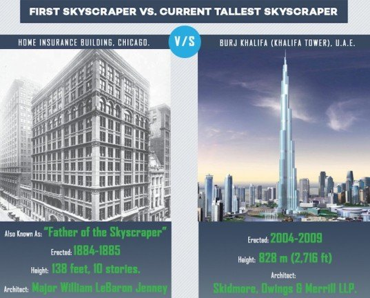 infographic, skyscrapers, reader submitted content, burj khalifa, iconic towers, super tall towers, super tall skyscrapers infographic, window & door guys