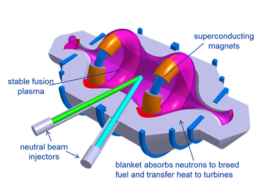 CNF, Compact Nuclear Fusion, Lockheed Martin, Lockheed Marting fusion, Skunk Works, Skunk Works fusion, nuclear fusion breakthrough, nuclear fusion reactor, clean power, new atomic age, clean nuclear power
