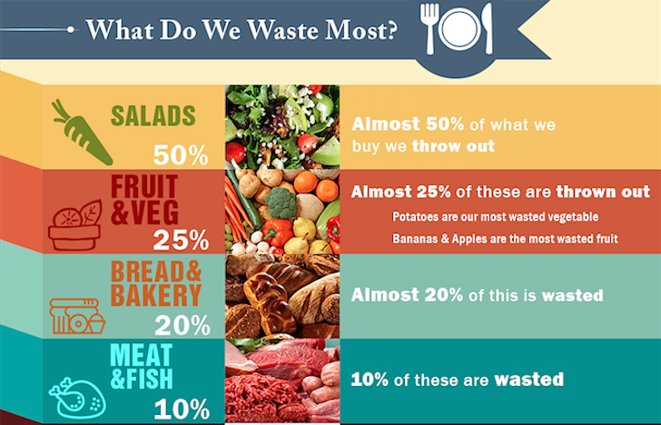 What Do We Waste most?