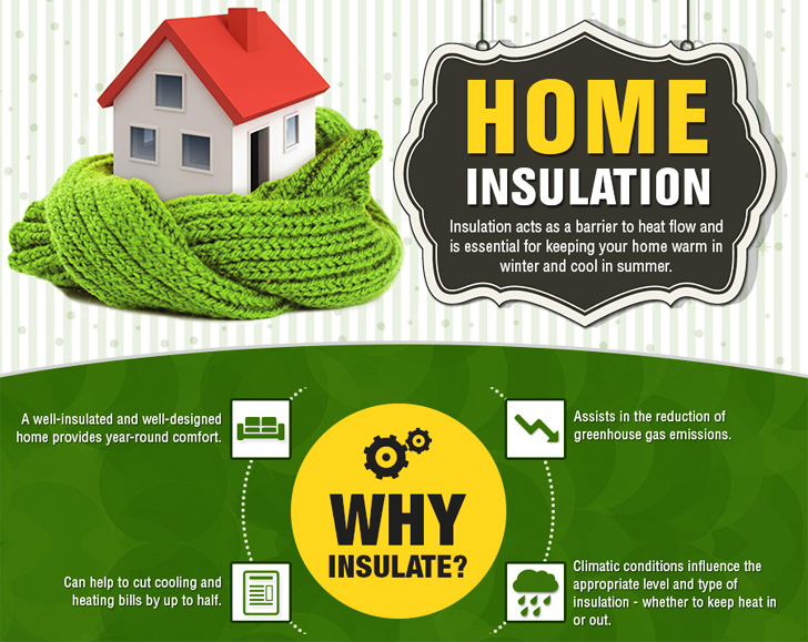 Insulation Inhabitat Green Design Innovation