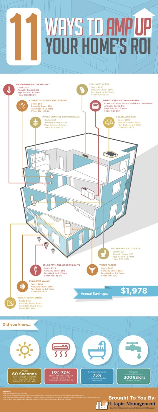 INFOGRAPHIC: How to Save $2,000 a Year With Energy-Efficient Home Improvements