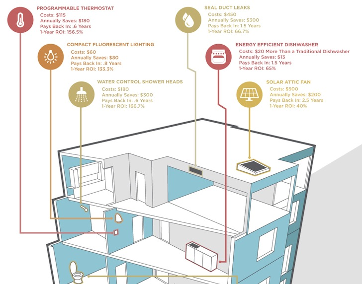 Infographic How To Save 2 000 A Year With Energy