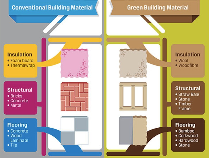 INFOGRAPHIC: Build Your Green Dream Home With These Eco-Friendly ...