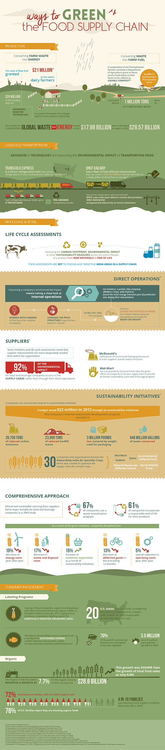 Food supply chain, green food supply chain, food environmental impact, food supply, environmentally friendly eating, sustainable food, sustainable food supply chain, sustainable living, Marylhurst infographic, infographic, reader submitted content, living green, eating green