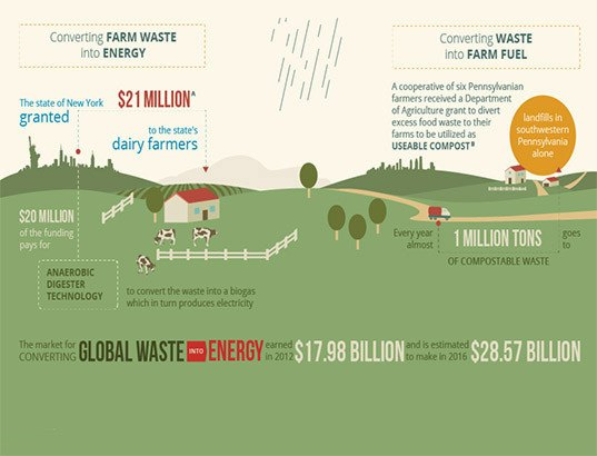 Infographic How We Can Make The Food Supply Chain More