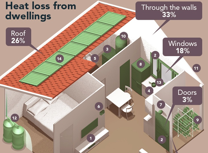 INFOGRAPHIC: The Ultimate Guide To An Energy Efficient Home | Inhabitat    Green Design, Innovation, Architecture, Green Building