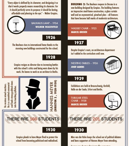4 H On Twitter Check Out This Infographic On How To: INFOGRAPHIC: The History Of The Bauhaus Design Movement