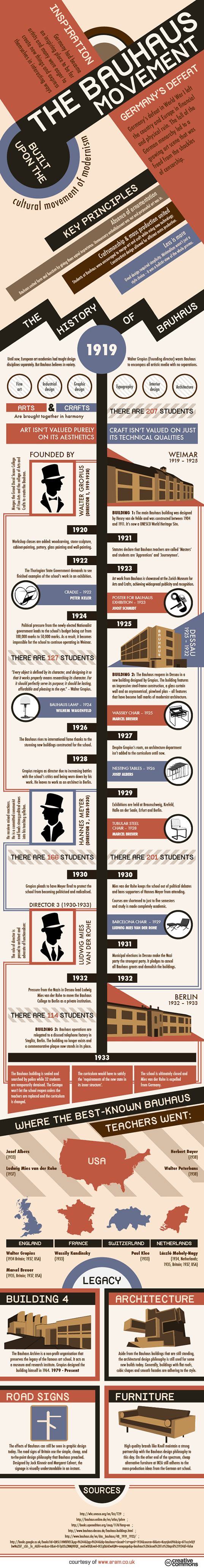 infographic the history of the bauhaus design movement inhabitat