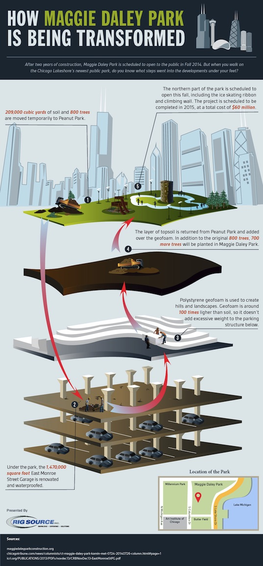infographic, chicago, chicago parks, maggie daley park, rig source, reader submitted content,