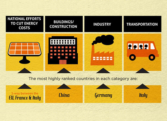 INFOGRAPHIC: Which countries are the most energy efficient?