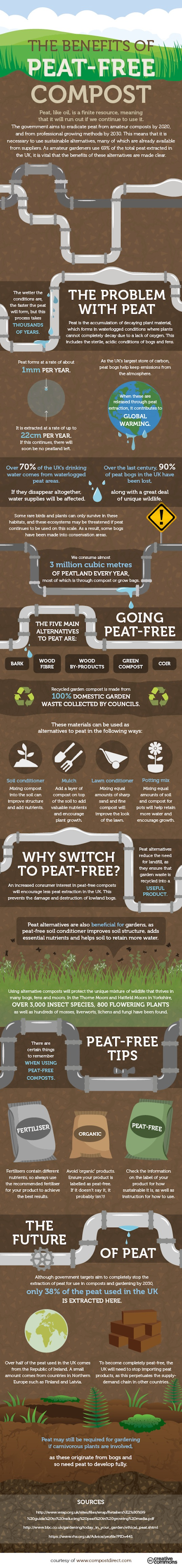 peat, peat-free, peat-free compost, compost, reader submitted content, infographic, compost direct, carbon emissions, environmental destruction, gardening, gardens,