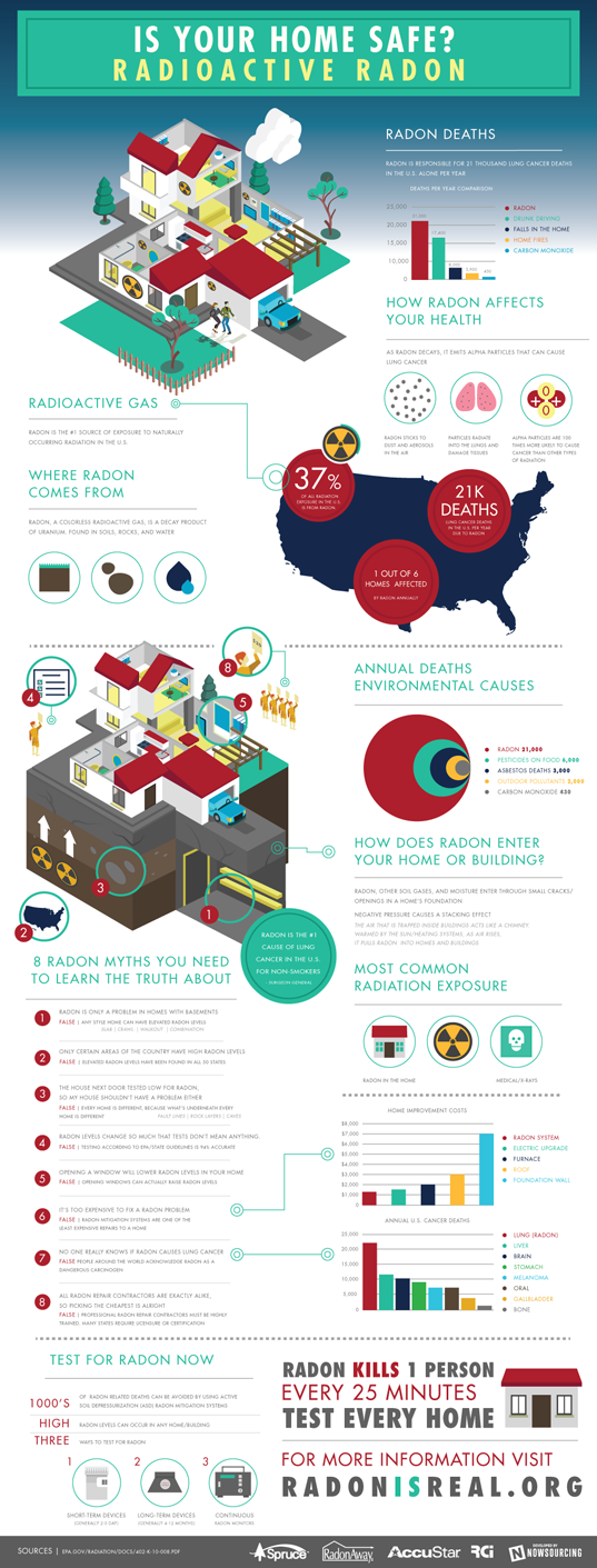 Radon, radon gas, radioactive radon gas, radon, colorless gas, odorless gas, house health, radon awareness month, infographic, infographics, radon infographic, radon in buildings, radon safety, radon awareness, lung health, lung cancer