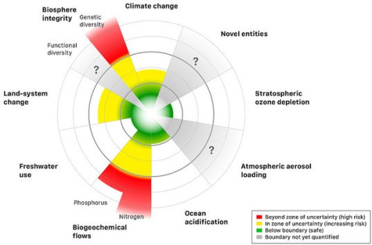 global warming, climate change, planetary boundaries, scripps, biodiversity, carbon emissions, agriculture