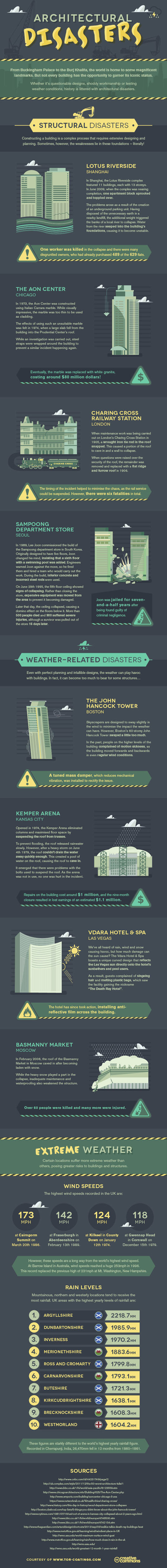 Infographic, architectural disasters, architectural disaster, building disaster, infographic