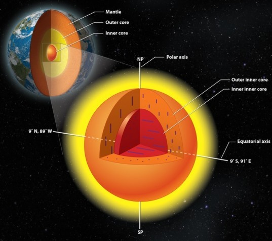 University of Illinois, Nanjing University, Earth's core, journey to the centre of the Earth, molten iron core, iron core, Earth's core, earth research, geology, inner inner core