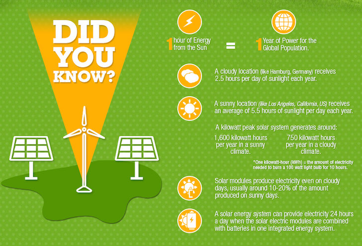 Infographic Learn How Solar Panels Work And Why You Should