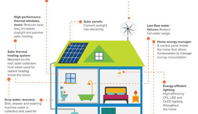 Infographic What The Net Zero Homes Of The Future Will